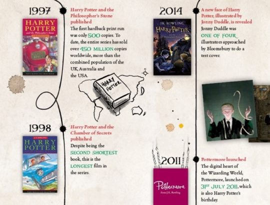 A publishing success of Harry Potter