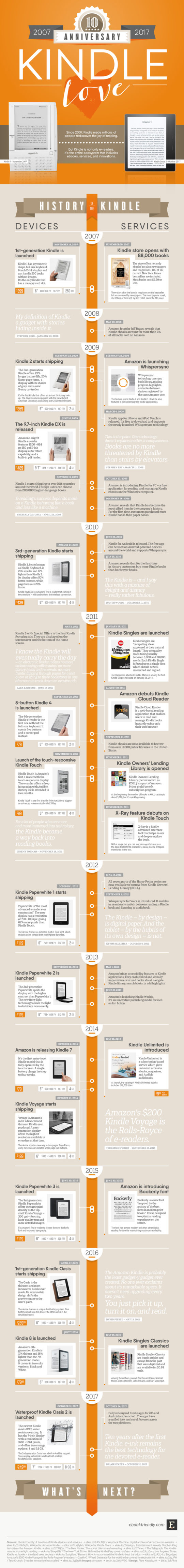 Celebrating 10 years of Kindle e-readers and services #infographic