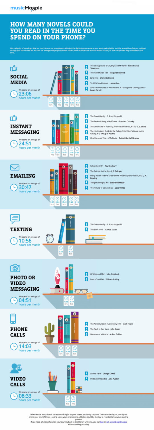 How many books you can read in the time you spend on the phone #infographic