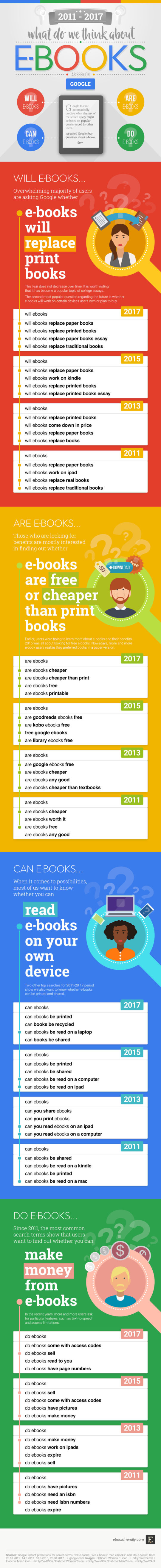 What do we think about ebooks, as seen on Google: 2011 - 2017 #infographic