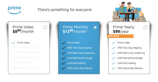 A comparison of Amazon Prime membership plans: monthly, yearly, and Prime Video only