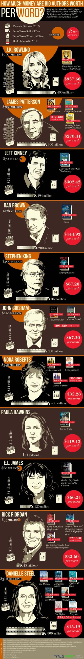How much are big authors worth per word? #infographic