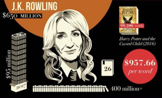 How much does J.K. Rowling get paid for word