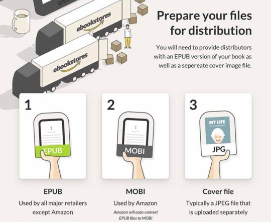 Prepare your files for distribution in different ebook platforms