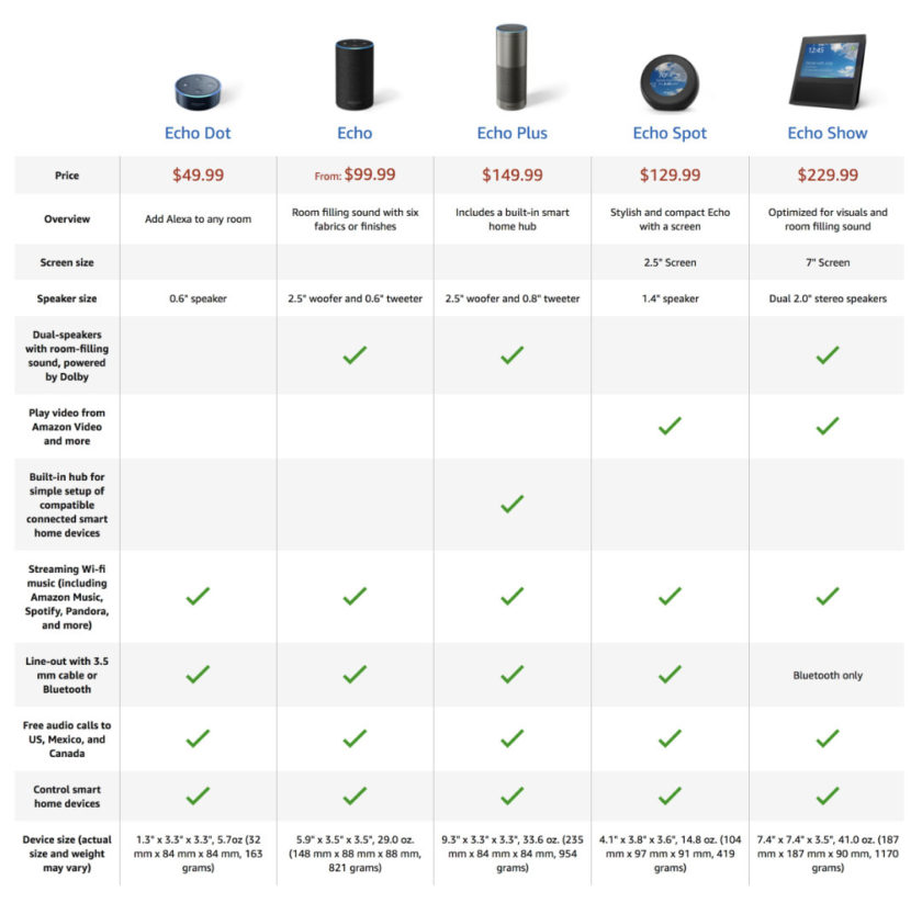 A comparison of Amazon Echo smart speakers