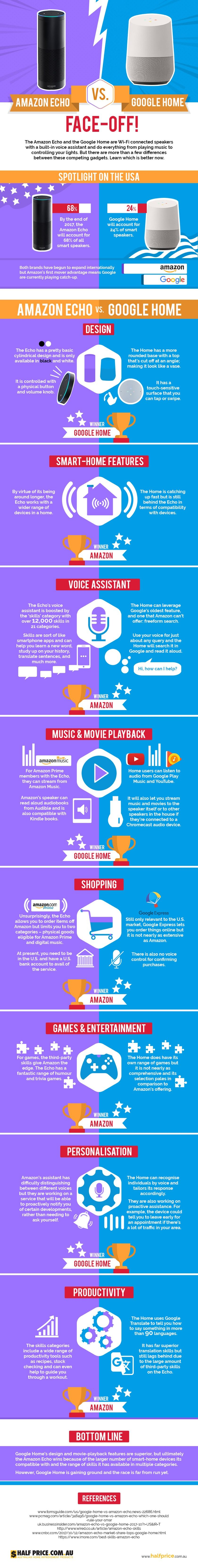 Comparison of smart speakers: Amazon Echo vs. Google Home #infographic
