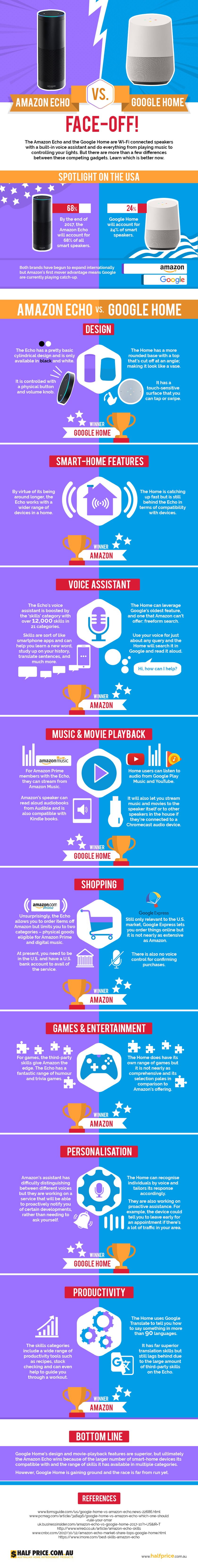 Comparison of smart speakers: Amazon Echo vs. Google Home #infographic