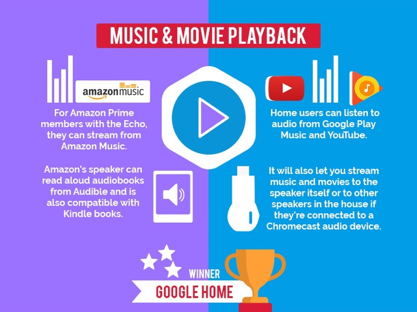 Amazon Echo vs. Google Home - audiobook playback