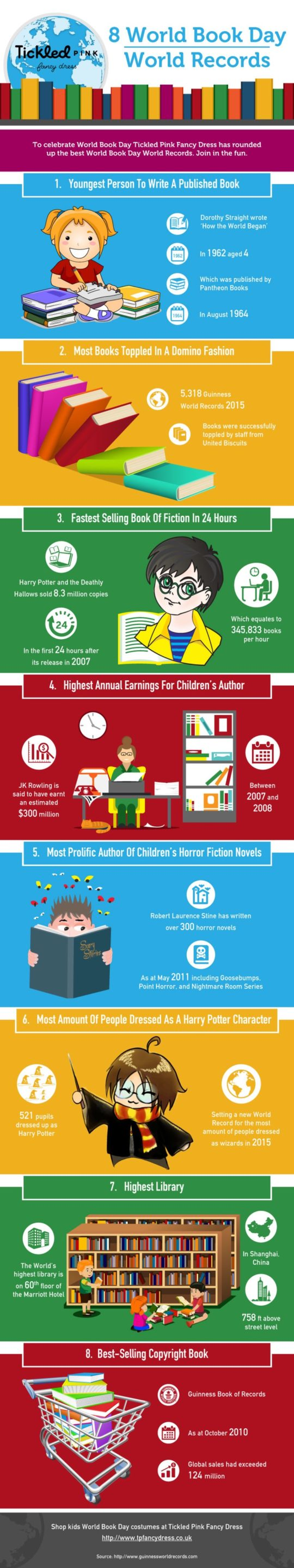Infographic: Some Guinness world records related to books and reading for World Book Day