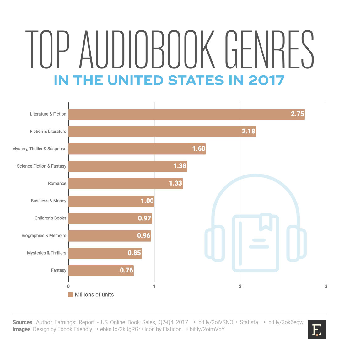 Genres: Top Audiobook Genres In The United States In 2017 (chart
