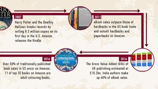 A brief history of publishing infographic by Ribbonfish