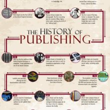 A concise history of publishing #infographic