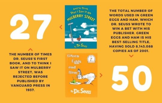 Interesting facts about Dr. Seuss