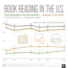 Pew Research Center survey - book reading habits in the U.S. in 2018