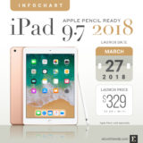iPad 9.7 (2018) with Apple Pencil support – tech specs, reviews, comparisons, more