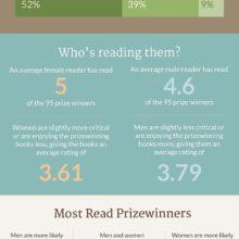 Anatomy of prize-winning books #infographic