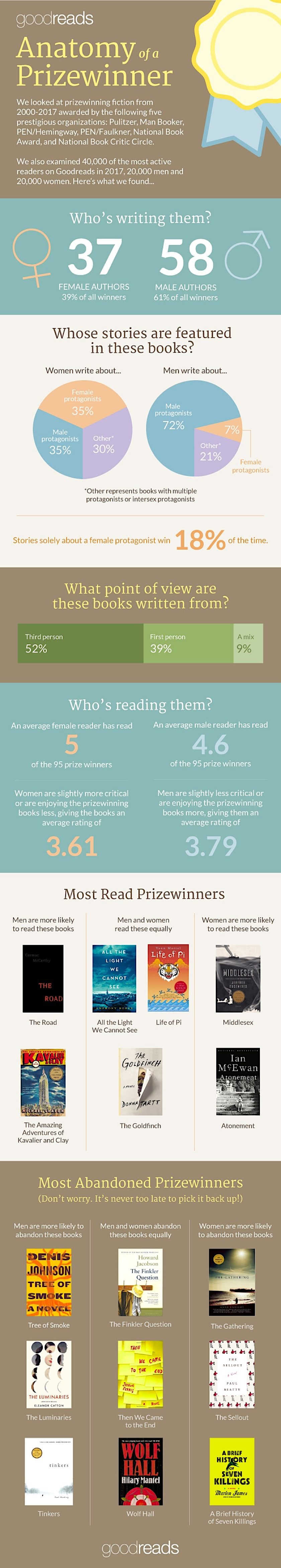 Anatomy of prize-winning books #infographic