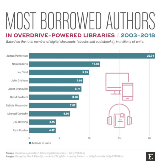 Top 10 most borrowed authors in OverDrive-powered libraries