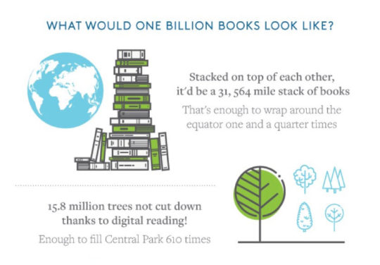 What would one billion books look like?
