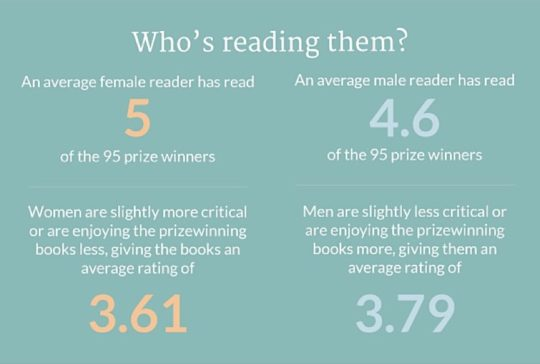 Who is reading prize-winning books?