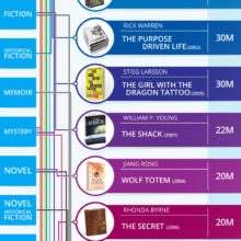 Bestselling books of the 21st century by genre #infographic