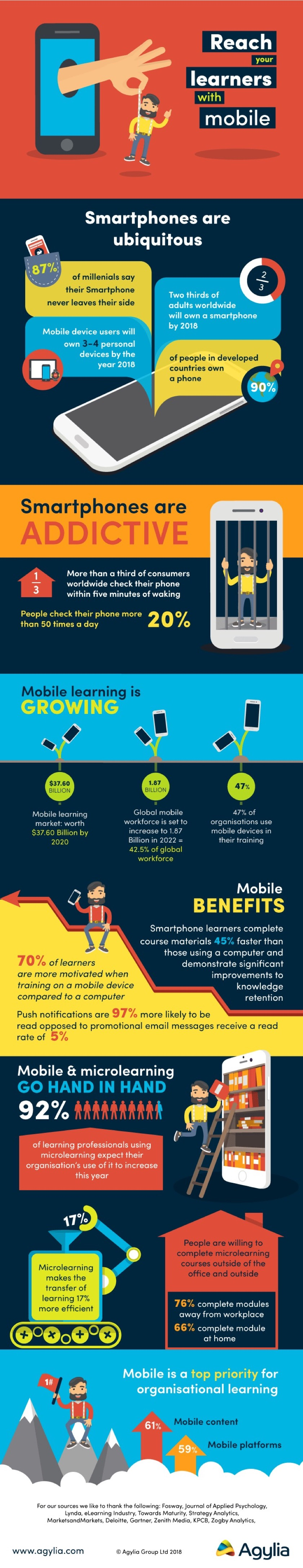 Reach mobile learners with smartphones #infographic