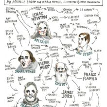 Literary circles of influence - full chart