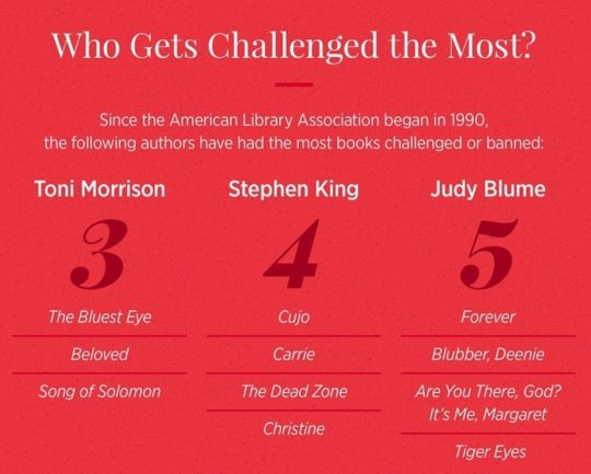 Which authors get challenged the most in the United States