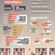 What is the role of libraries in the digital age - full infographic