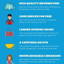 Important things users want from a library - full infographic