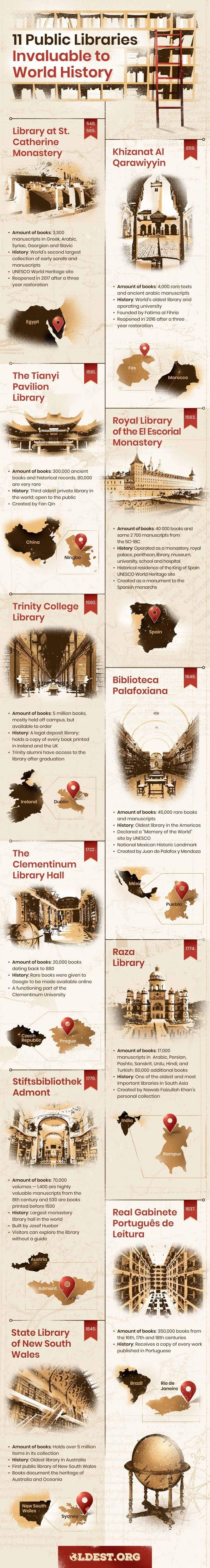 Public libraries invaluable to world history #infographic