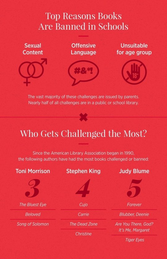 Banned and challenged books in America - book infographics of 2018