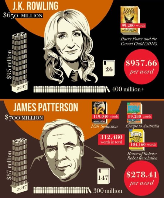 Best infographics of 2018 - how much are famous authors worth