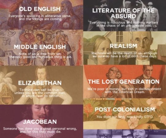 Best literary infographics of 2018 - every literary movement in one sentence