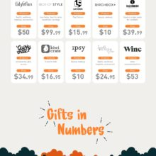 The ultimate gift-giving guide - which gifts to give and when - full infographic