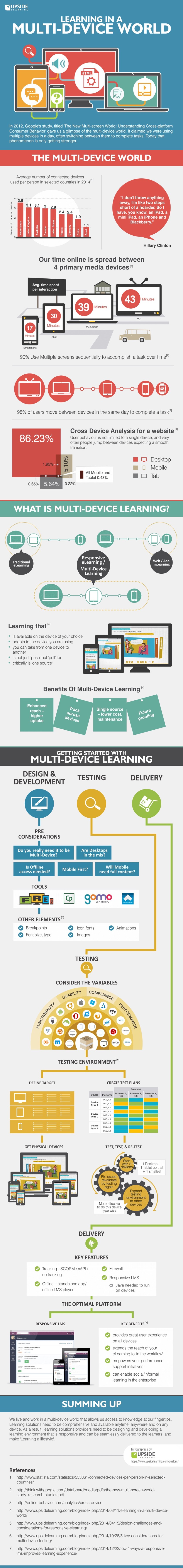 Learning in a multi-device world - full infographic