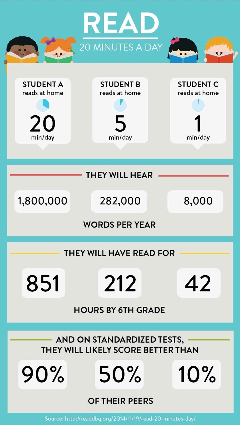 Let's compare students who read 20, 5 and 1 minute per day...