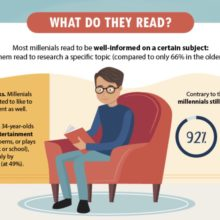 What do Millennials read - infographic