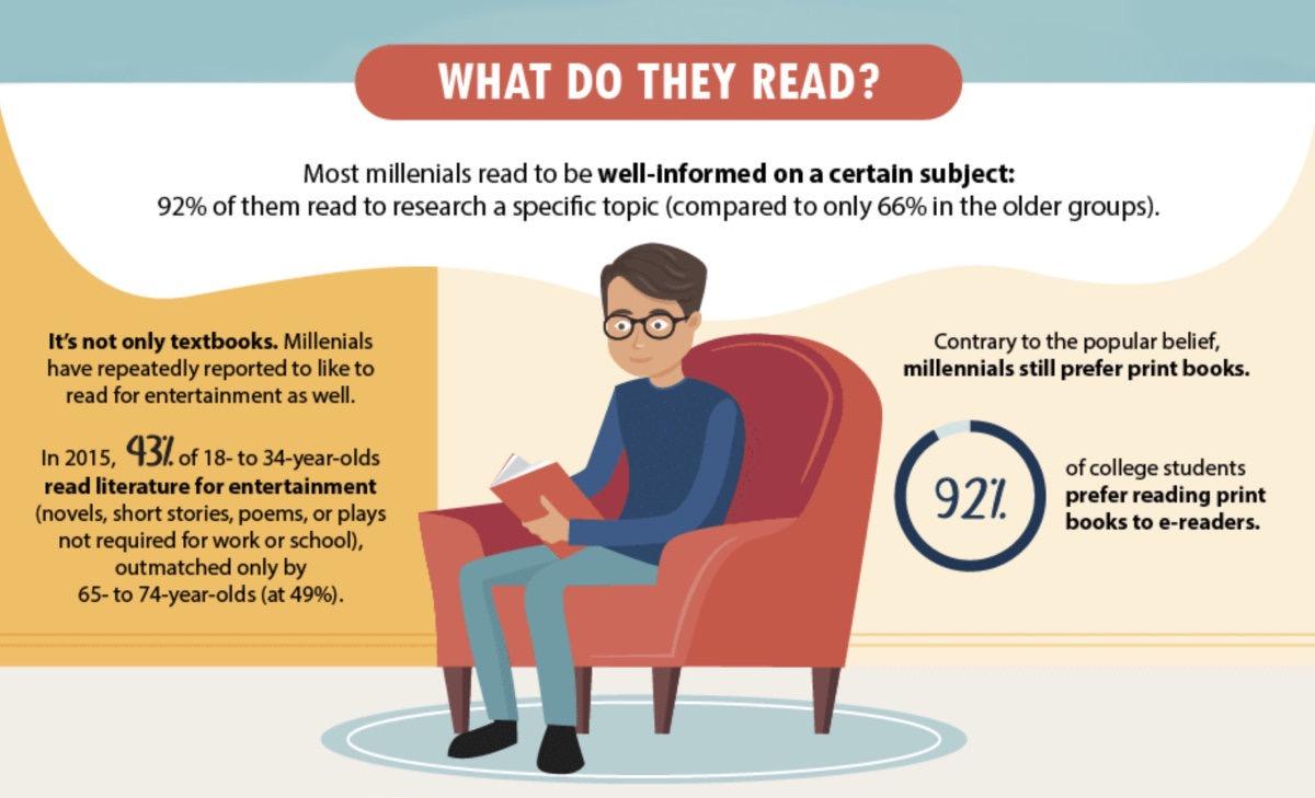 What do Millennials read - infographic