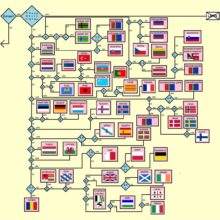 Flowchart - find out which European language you are reading