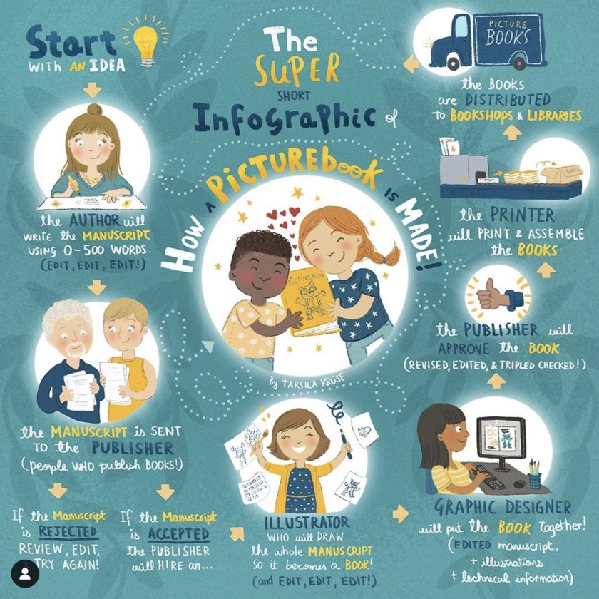 How children's books are made - a short infographic by Tarsila Krüse