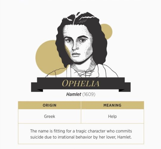 Most famous Shakespearean heroines - Ophelia