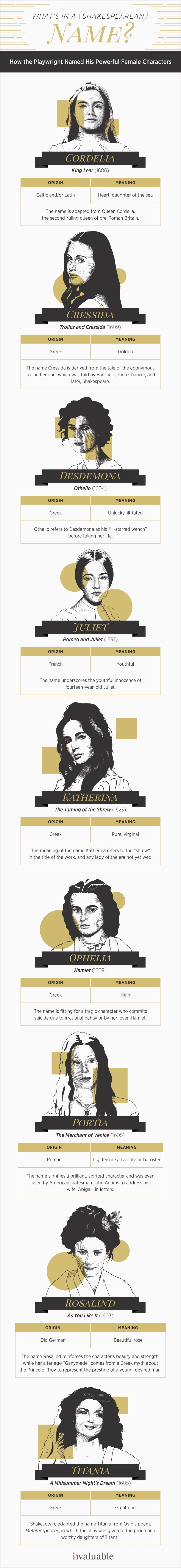 Shakespeare's famous female character's names - infographic