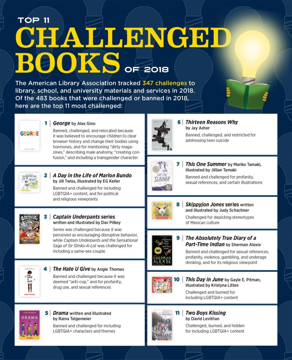 Top most challenged books in the United States in 2018 - infographic