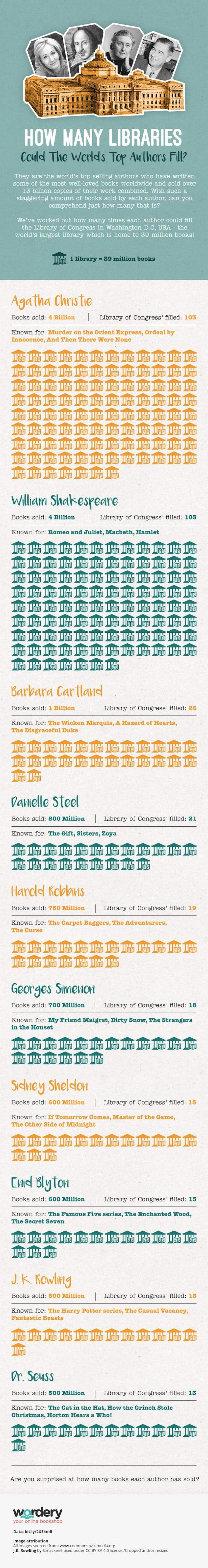 How many times could books of the top selling authors fill the Library of Congress - infographic by Wordery