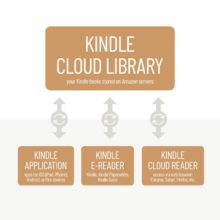 What is Kindle cloud, exactly?