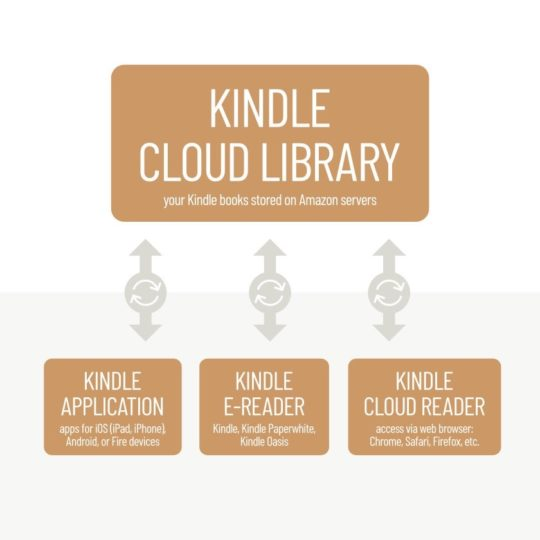 How Kindle cloud works