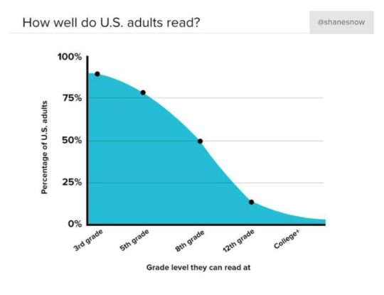 How well do US adults read - chart