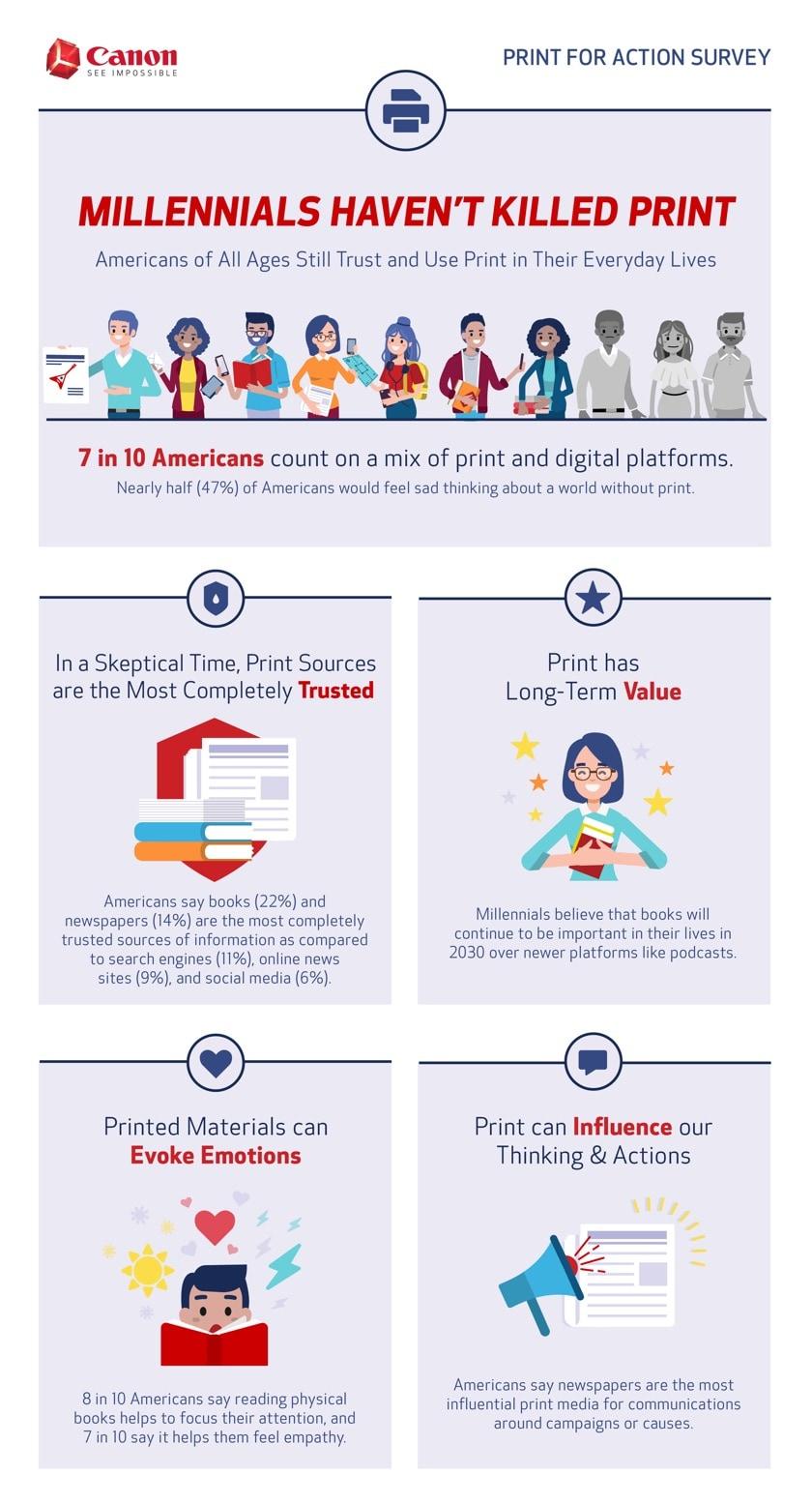 Millennials still love print - full infographic