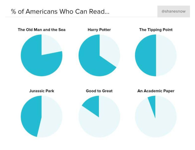 Percent of Americans who can read